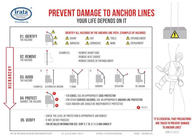 Irata Proteccion de bordes
